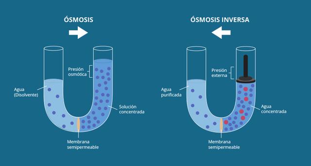 Proceso de Osmosis inversa